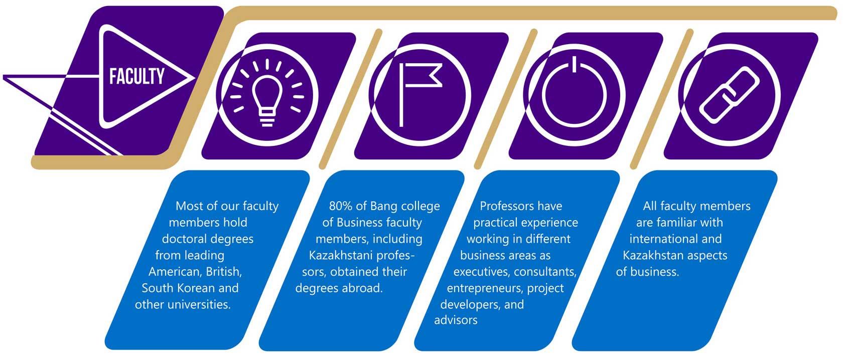 bachelor-of-finance-infografika