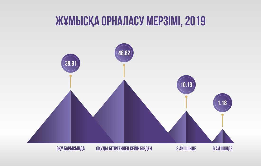 infografic янв 20 каз 2