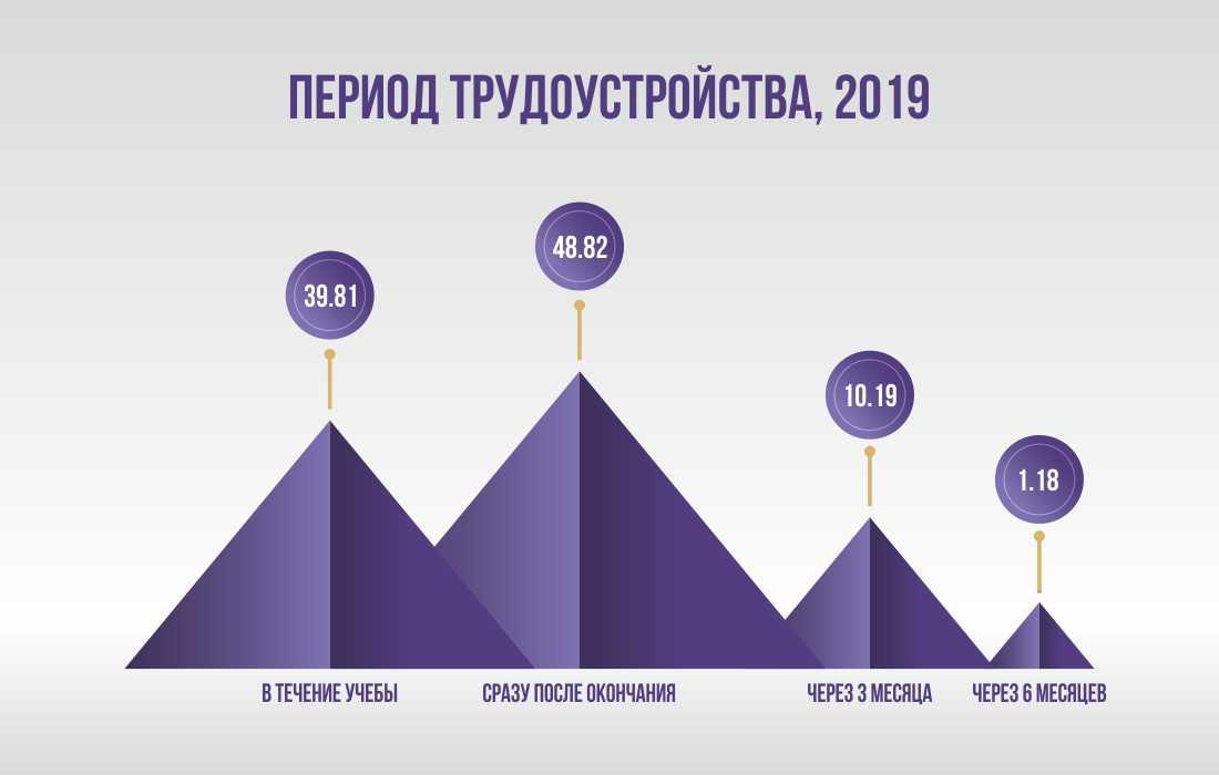 infografic янв 20 рус 2