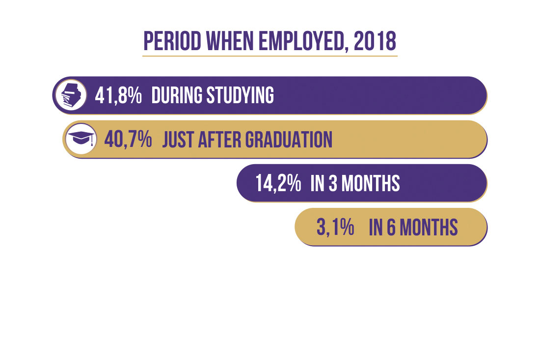Career & Employment Current Students